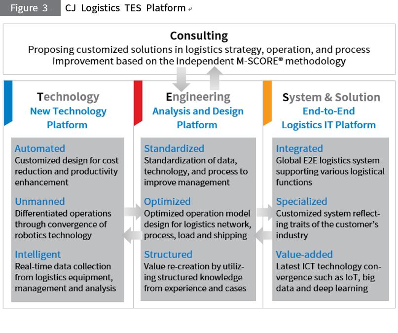 Digital Transformation of Logistics, <br>CJ Logistics 'TES